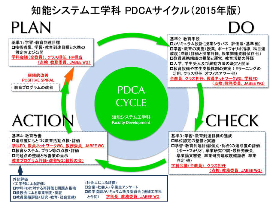 PDCA_cycle_old.png
